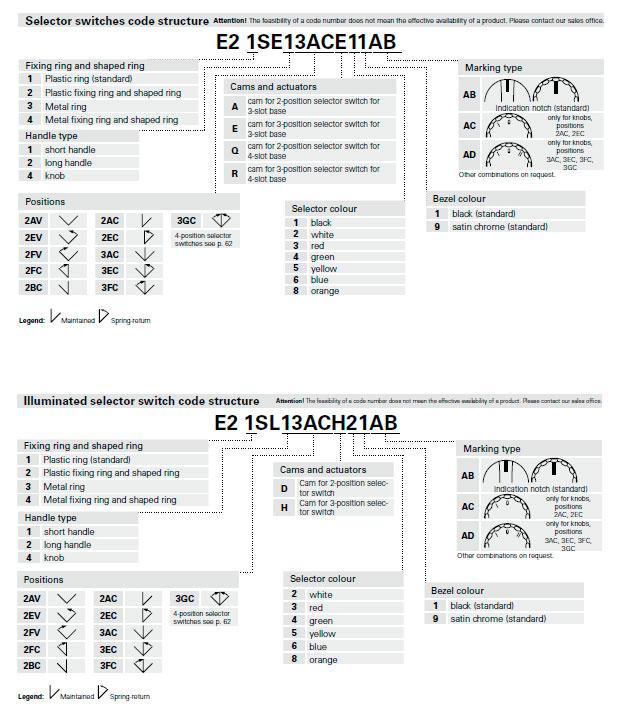 E2-AC