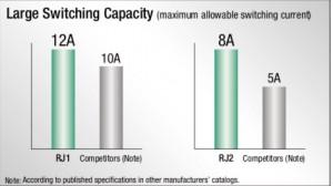 RJ Rele Miniatura IDEC capacidad