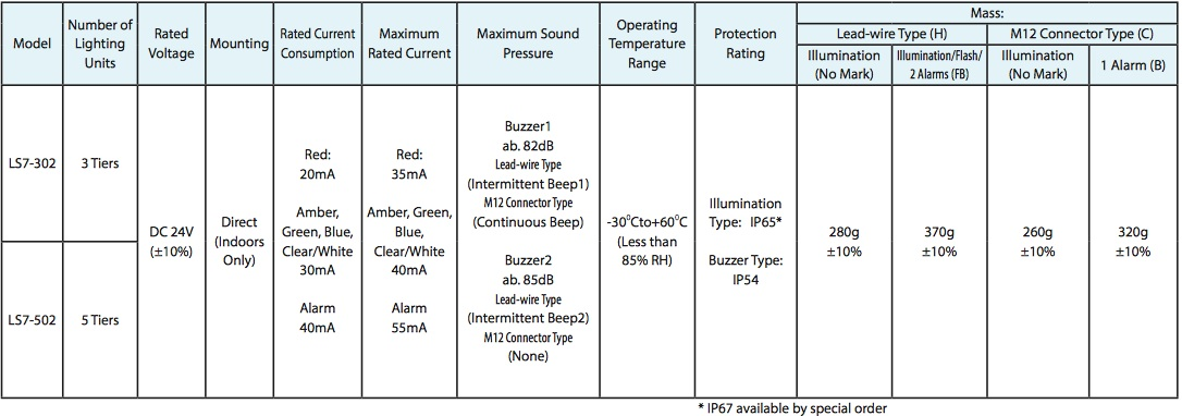 especificaciones ls7 patlite