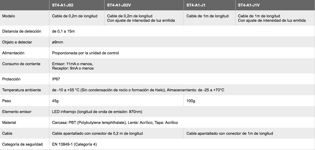 ST4 Haz Seguridad PANASONIC especificacioens