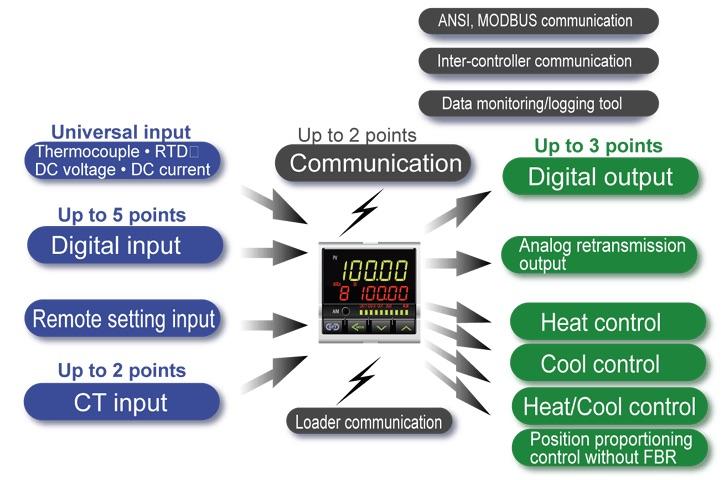 FB100 Controlador PID RKC entradas salidas