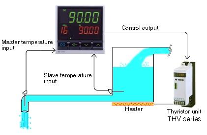 HA Controlador PID RKC control cascada