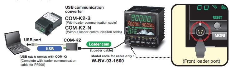 PF900 Controlador Rampa RKC carga