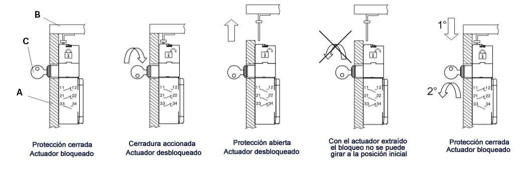 ciclo trabajo FP 2899-F1 pizzato