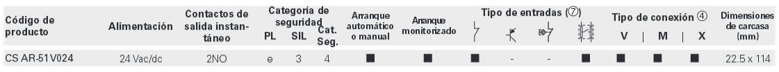 tabla seleccion serie CS AR51 Pizzato