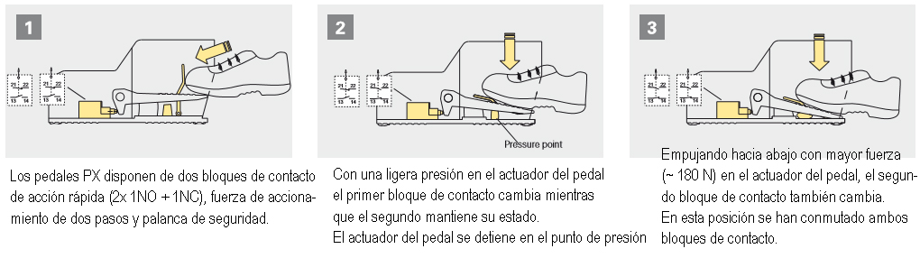fuerza de actuacion pizzato pedal