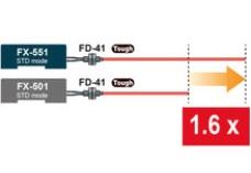 FX551 COMPARATIVA