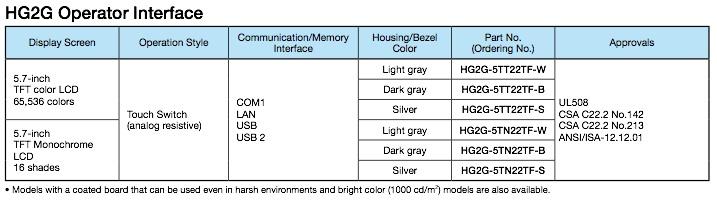 HG2G-5T IDEC referencias