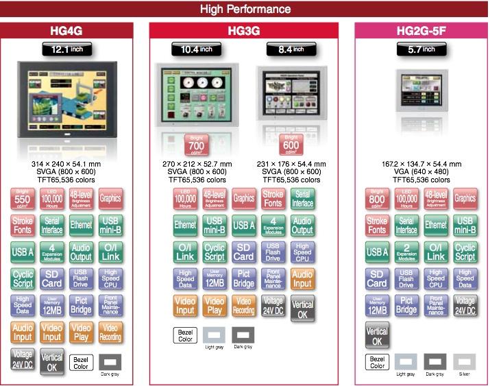 pantallas altas prestaciones IDEC