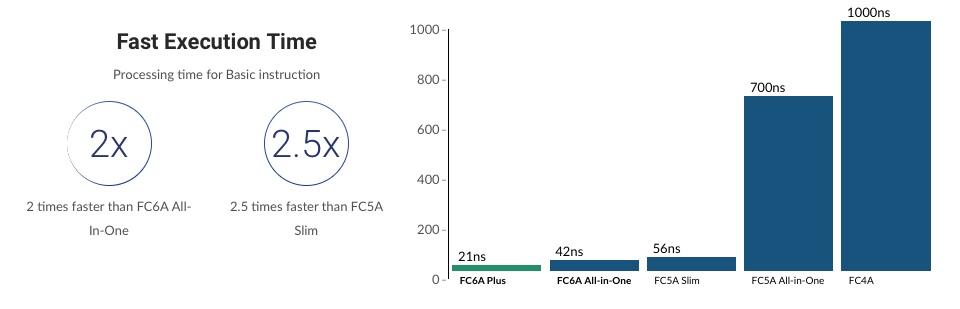 rendimiento FC6A plus idec