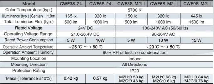 CWF PATLITE CARACTERISTICAS TECNICAS