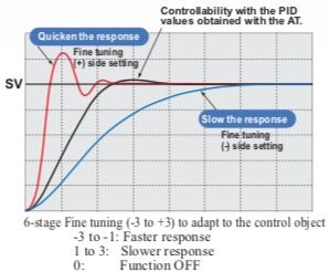 RB Controlador Temperatura RKC niveles