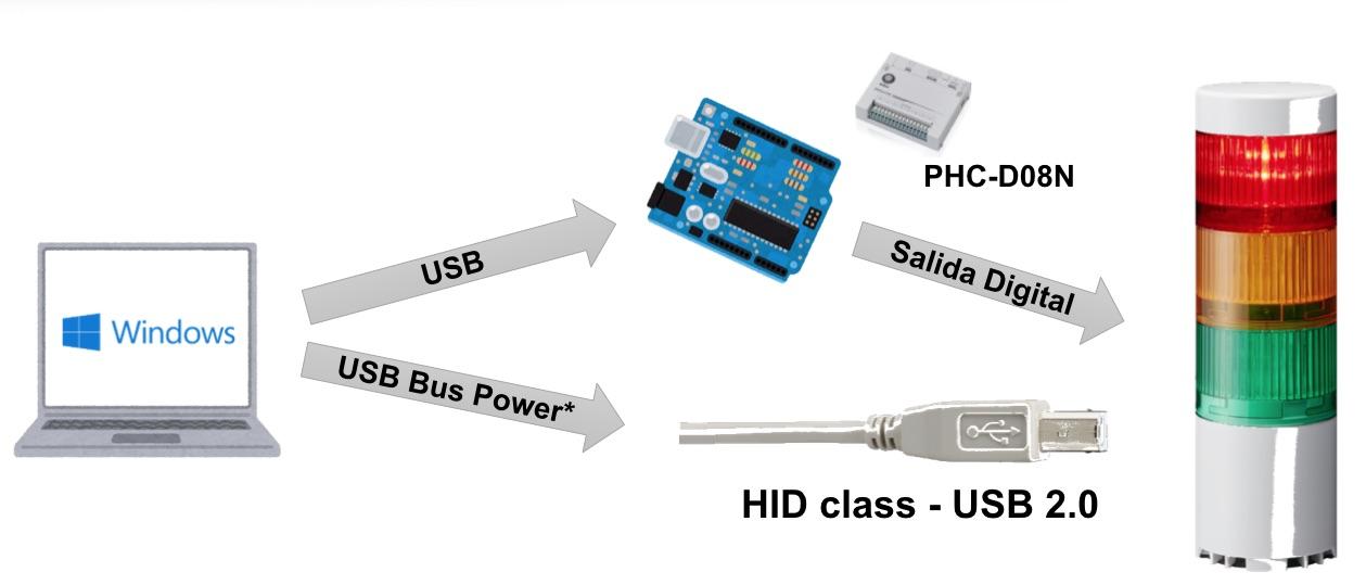 LR6-USB PATLITE