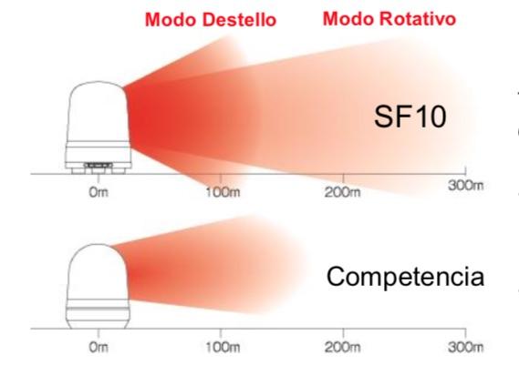 SF Baliza Multifuncional PATLITE distribucion luz