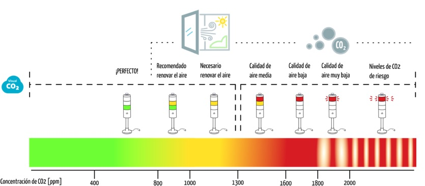 Visual CO2